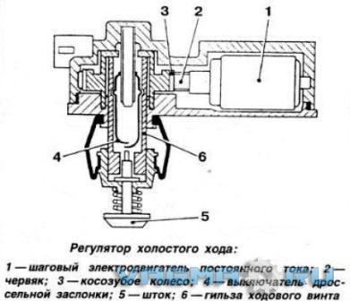 Как отремонтировать клапан стабилизации холостого хода фв пассат в3